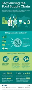 Sequencing the Food Supply Chain Infographic.